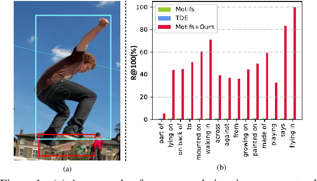 Figure 1 for Semantic Compositional Learning for Low-shot Scene Graph Generation