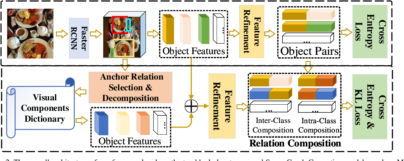 Figure 3 for Semantic Compositional Learning for Low-shot Scene Graph Generation