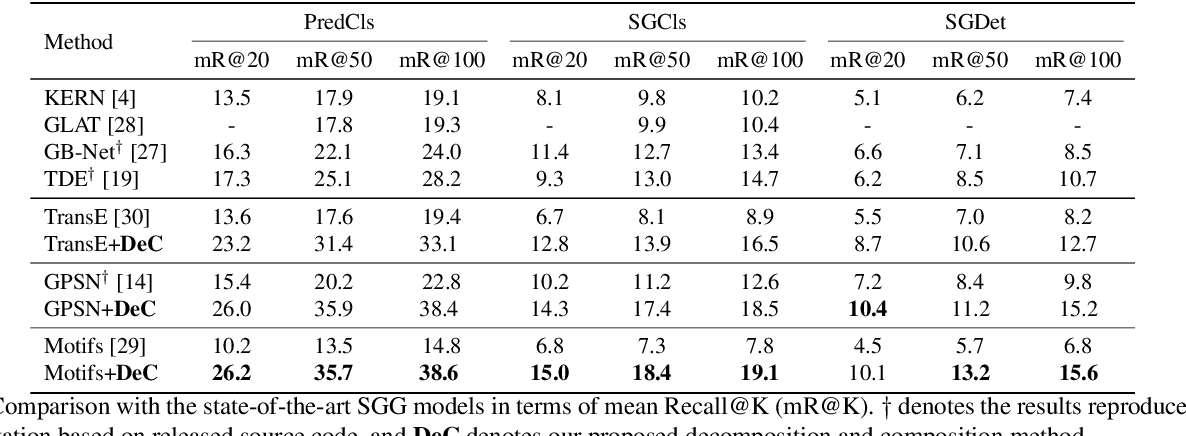 Figure 2 for Semantic Compositional Learning for Low-shot Scene Graph Generation