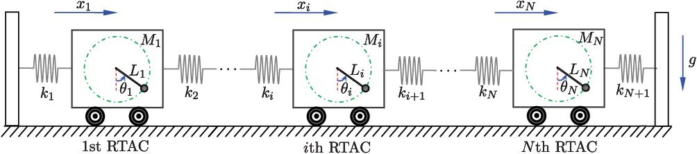 Nonlinear stabilization control of multiple rtac systems subject to figure 1 ccuart Image collections