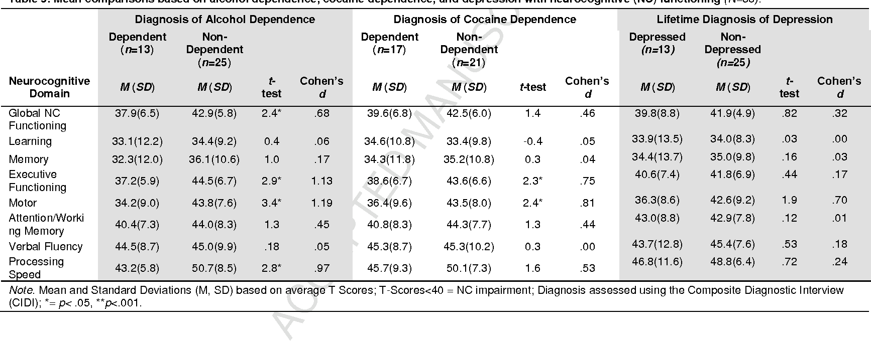 Table 5. Mean comparisons based on alcohol dependence, cocaine dependence, and depression with neurocognitive (NC) functioning (N=38).