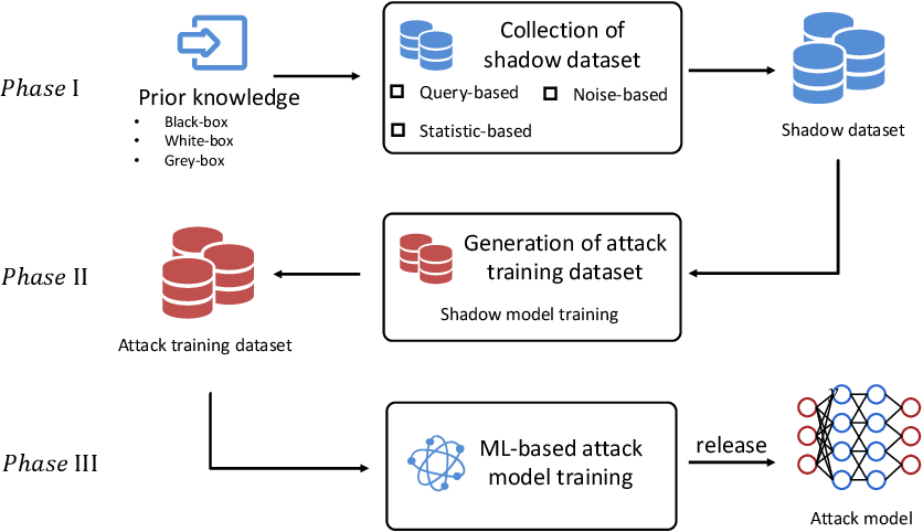 Figure 3 for Privacy Inference Attacks and Defenses in Cloud-based Deep Neural Network: A Survey