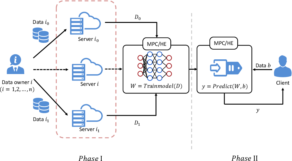 Figure 4 for Privacy Inference Attacks and Defenses in Cloud-based Deep Neural Network: A Survey