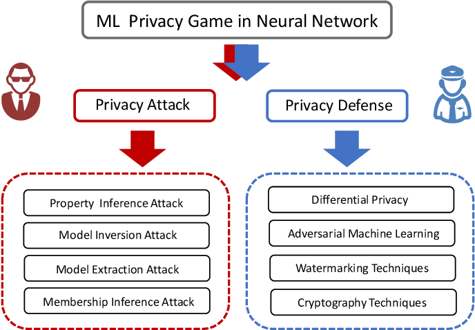 Figure 1 for Privacy Inference Attacks and Defenses in Cloud-based Deep Neural Network: A Survey
