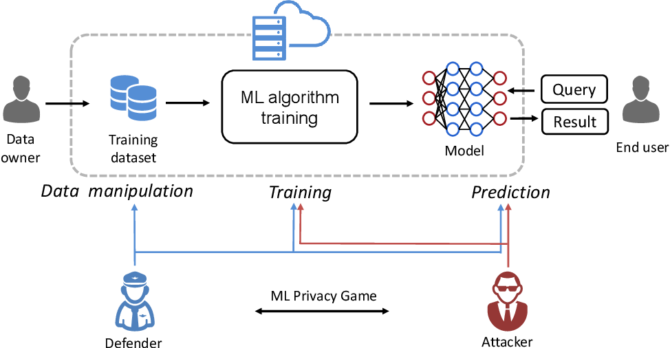 Figure 2 for Privacy Inference Attacks and Defenses in Cloud-based Deep Neural Network: A Survey