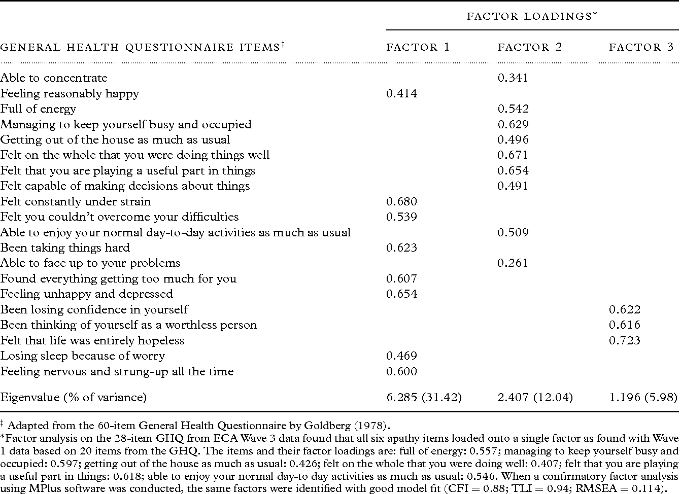 Table 1 from Apathy and cognitive and functional decline in