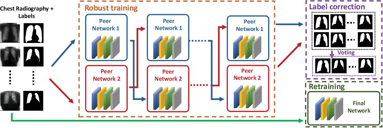 Figure 1 for Co-Seg: An Image Segmentation Framework Against Label Corruption