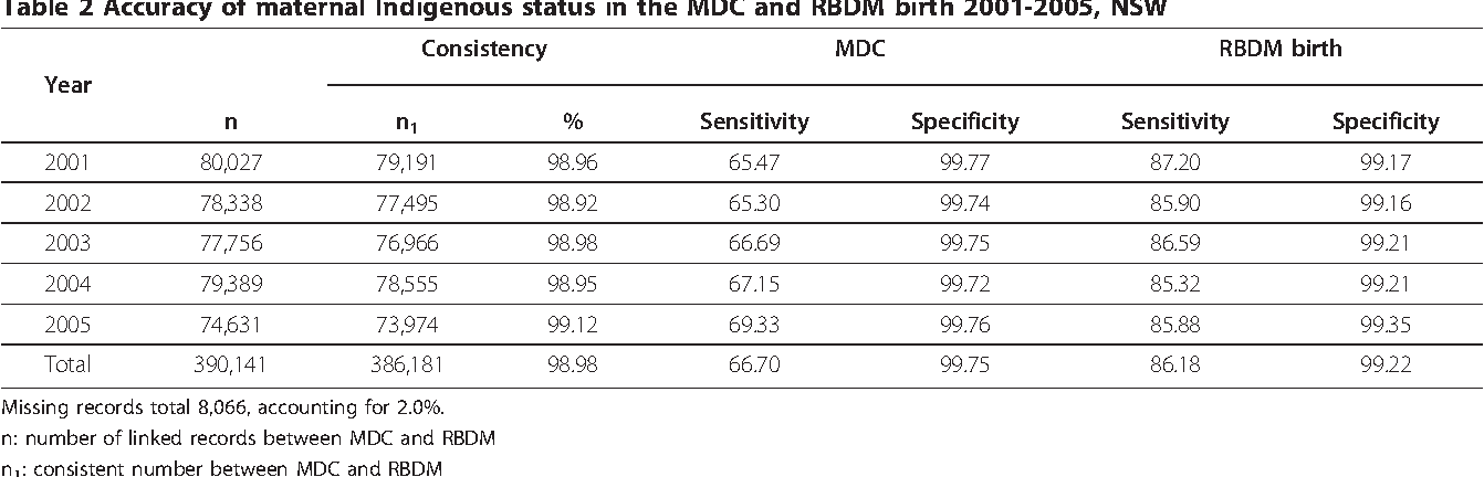Improvement of maternal Aboriginality in NSW birth data - Semantic