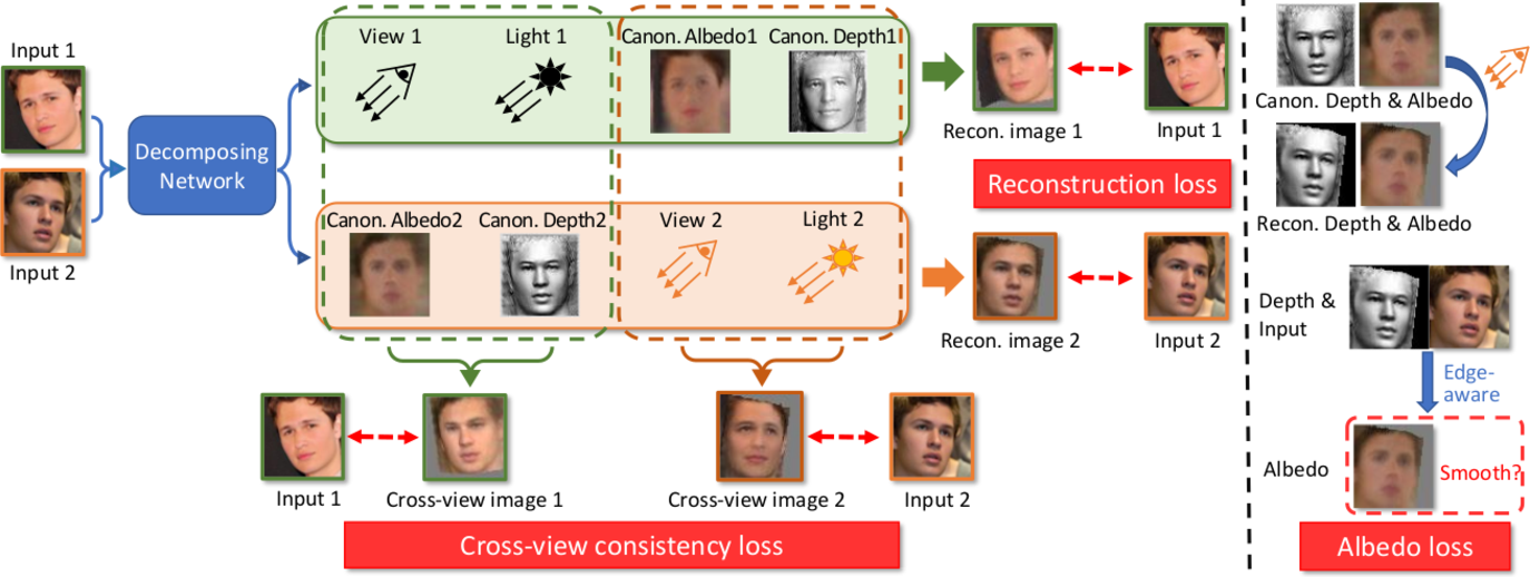 Figure 2 for Toward Realistic Single-View 3D Object Reconstruction with Unsupervised Learning from Multiple Images