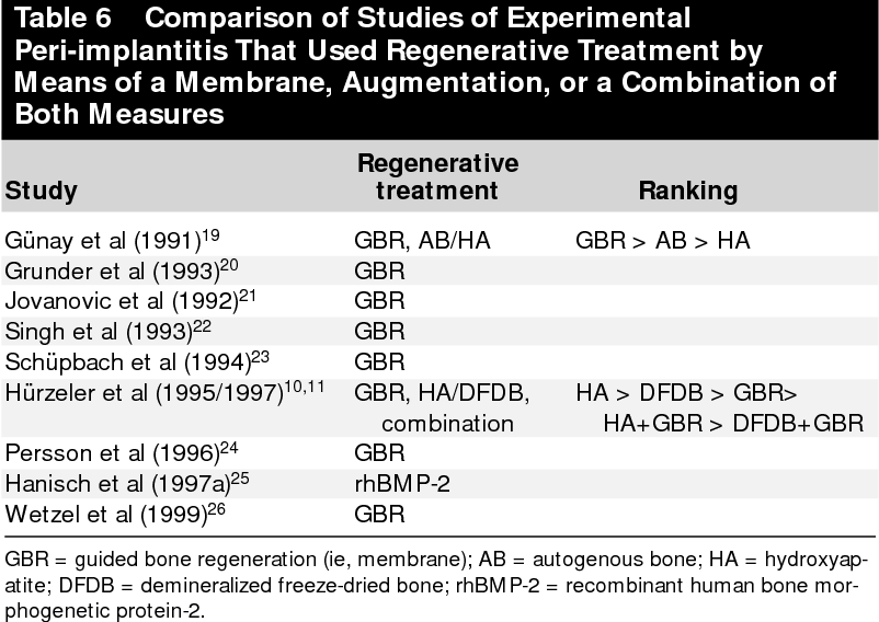 Table 6 Comparison of Studies of Experimental Peri-implantitis That Used Regenerative Treatment by Means of a Membrane, Augmentation, or a Combination of Both Measures