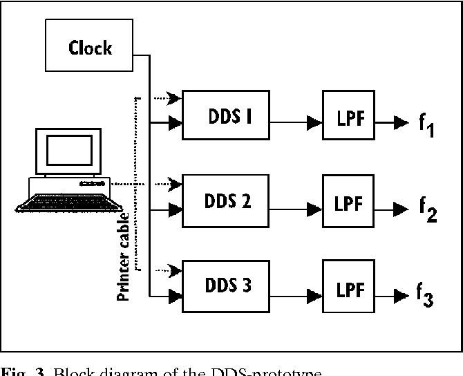 PDF] DDS-based multiple frequencies generator for the RF systems at