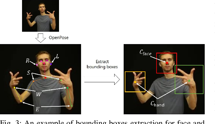 Figure 4 for Word-level Sign Language Recognition with Multi-stream Neural Networks Focusing on Local Regions