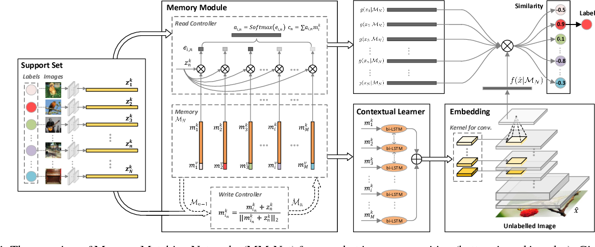 Figure 1 for Memory Matching Networks for One-Shot Image Recognition