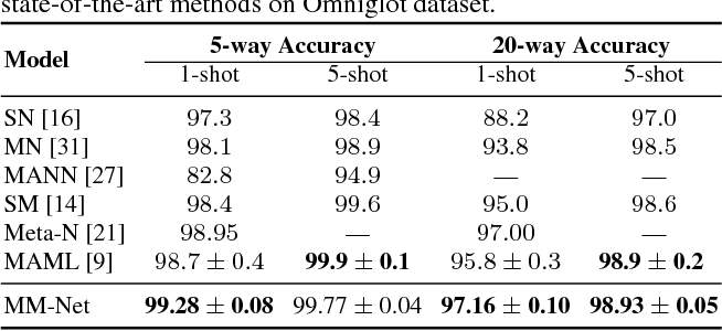 Figure 2 for Memory Matching Networks for One-Shot Image Recognition