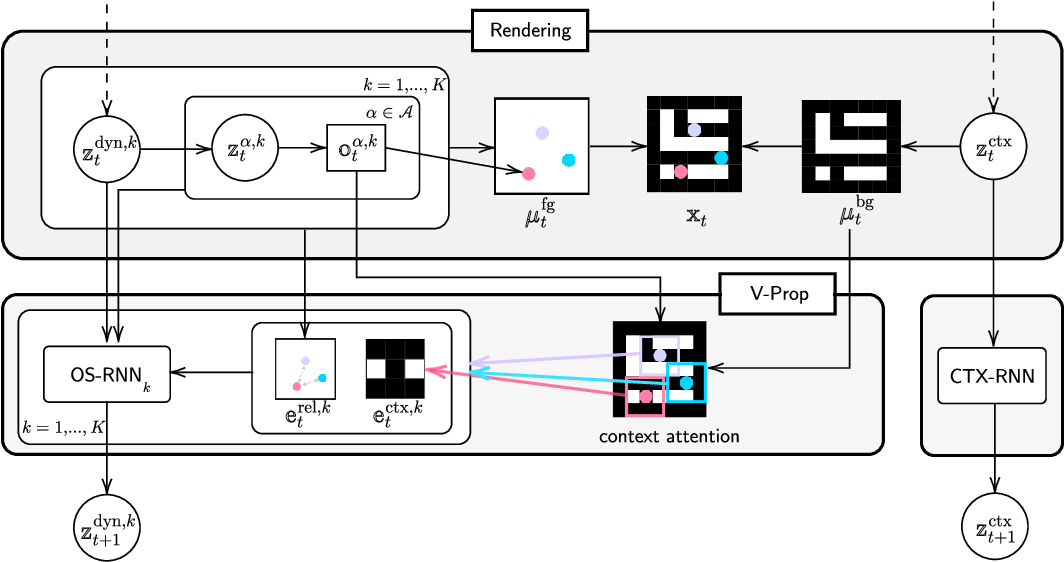 Figure 2 for Improving Generative Imagination in Object-Centric World Models
