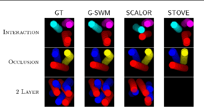 Figure 3 for Improving Generative Imagination in Object-Centric World Models
