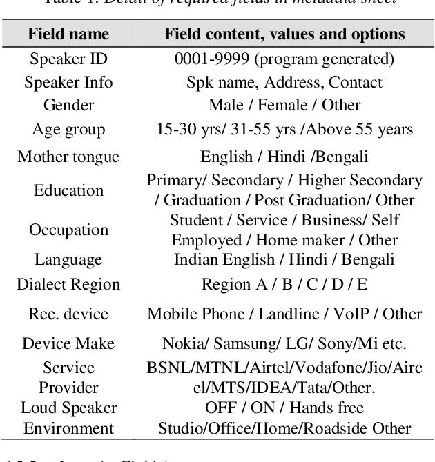 PDF] Designing an IVR Based Framework for Telephony Speech Data