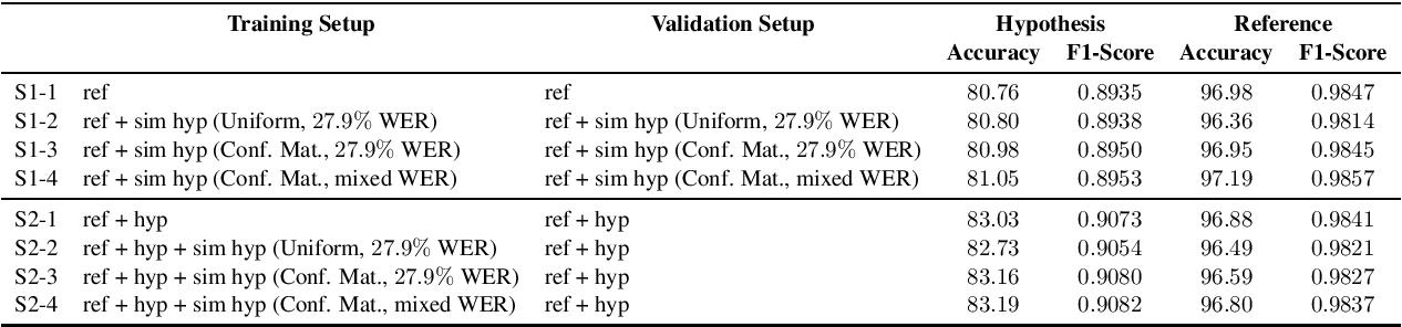 Figure 1 for Data Augmentation for Training Dialog Models Robust to Speech Recognition Errors