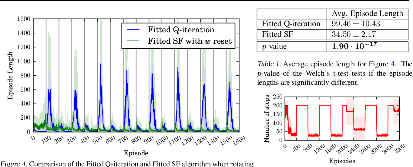 Figure 2 for Advantages and Limitations of using Successor Features for Transfer in Reinforcement Learning