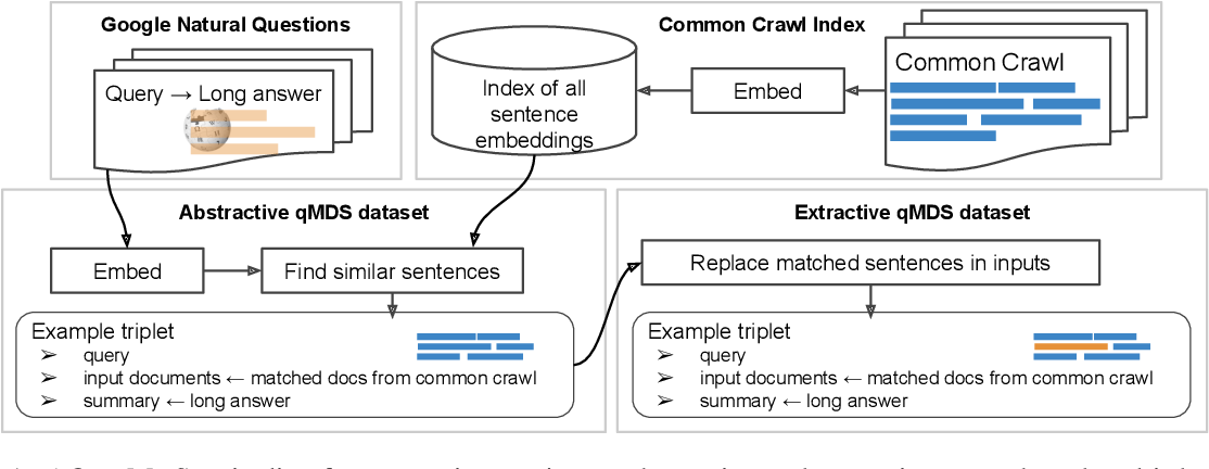 Figure 1 for AQuaMuSe: Automatically Generating Datasets for Query-Based Multi-Document Summarization
