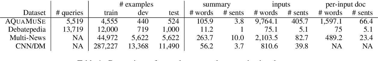 Figure 2 for AQuaMuSe: Automatically Generating Datasets for Query-Based Multi-Document Summarization