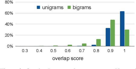 Figure 4 for AQuaMuSe: Automatically Generating Datasets for Query-Based Multi-Document Summarization