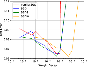 Figure 3 for Stable Weight Decay Regularization