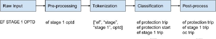 Figure 1 for Substation Signal Matching with a Bagged Token Classifier