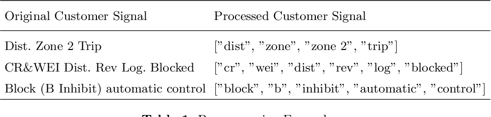 Figure 2 for Substation Signal Matching with a Bagged Token Classifier