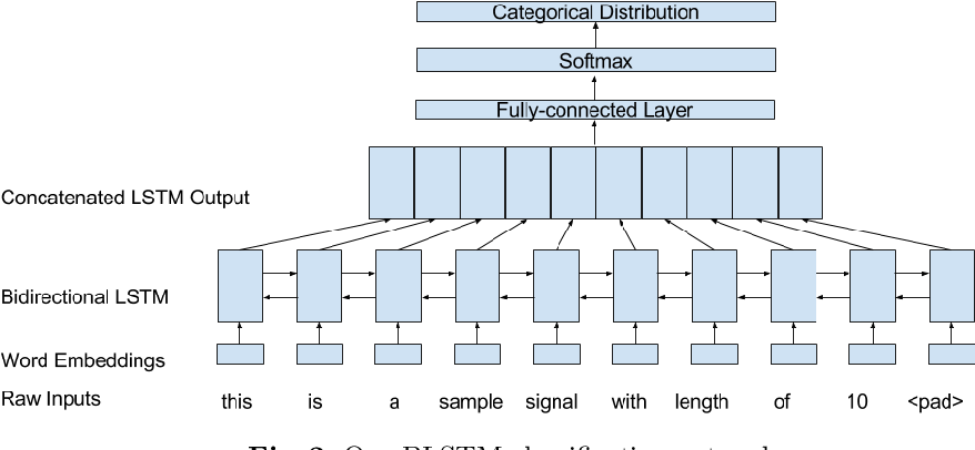 Figure 3 for Substation Signal Matching with a Bagged Token Classifier