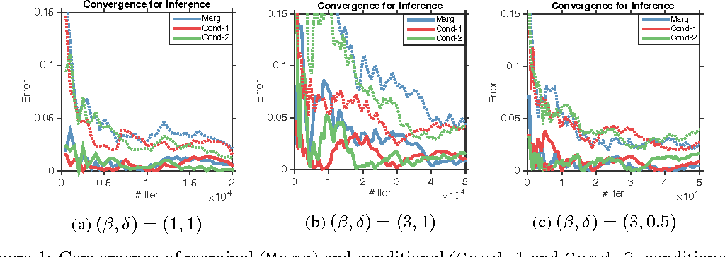 Figure 1 for Fast Mixing Markov Chains for Strongly Rayleigh Measures, DPPs, and Constrained Sampling