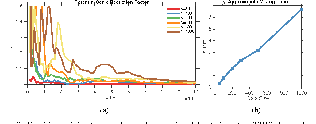Figure 2 for Fast Mixing Markov Chains for Strongly Rayleigh Measures, DPPs, and Constrained Sampling