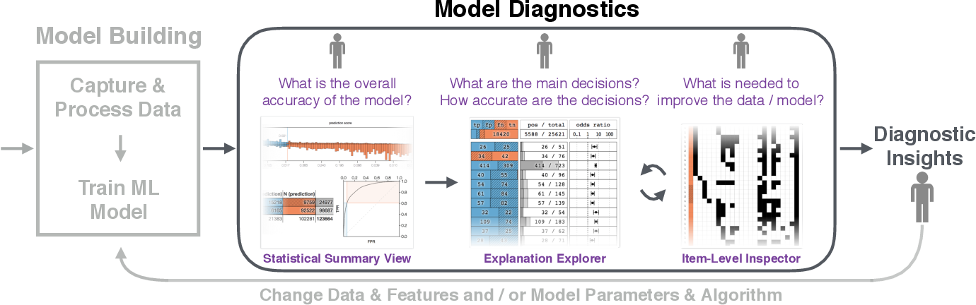 Figure 1 for A Workflow for Visual Diagnostics of Binary Classifiers using Instance-Level Explanations
