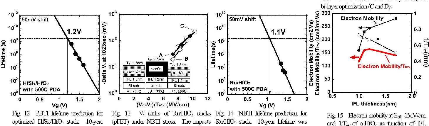 Fig. 1 Process flow of Fig. 2 Valence band spectra of HfO2J1FL with and without PDA 500 0C-900 0C Fig. 3 Depth profiles (H-RBS) of Hf, Si and 0 metal/HIDO2 gate stacks. (N2, 30sec). Peaksplitsareindicatedwitharrows. before andafterPDA700C.
