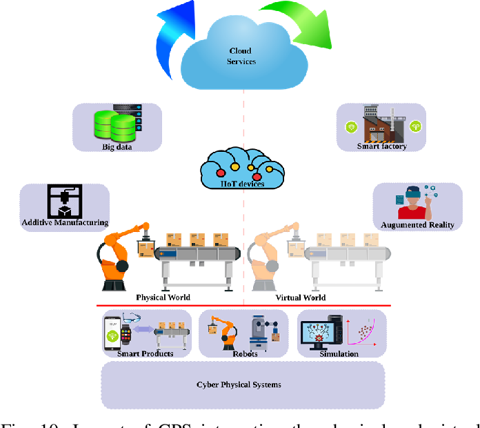 Figure 2 for The Duo of Artificial Intelligence and Big Data for Industry 4.0: Review of Applications, Techniques, Challenges, and Future Research Directions