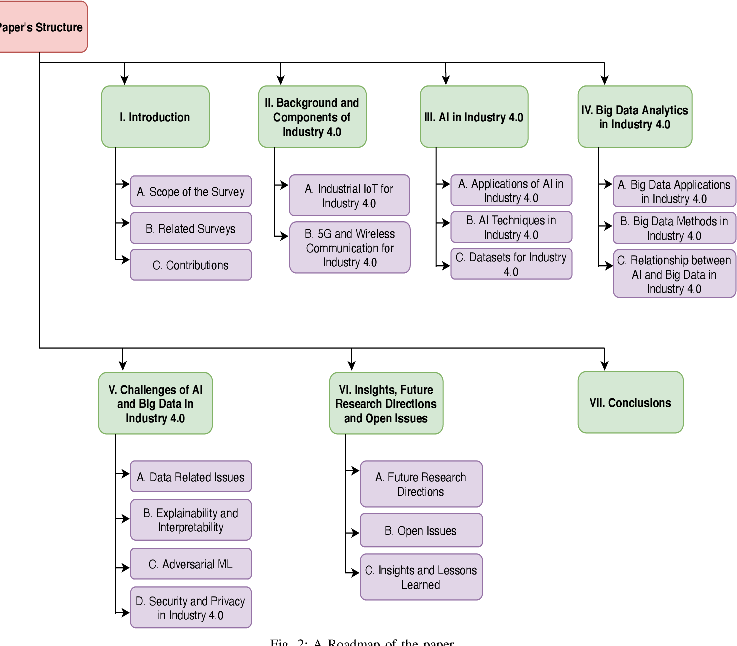 Figure 3 for The Duo of Artificial Intelligence and Big Data for Industry 4.0: Review of Applications, Techniques, Challenges, and Future Research Directions