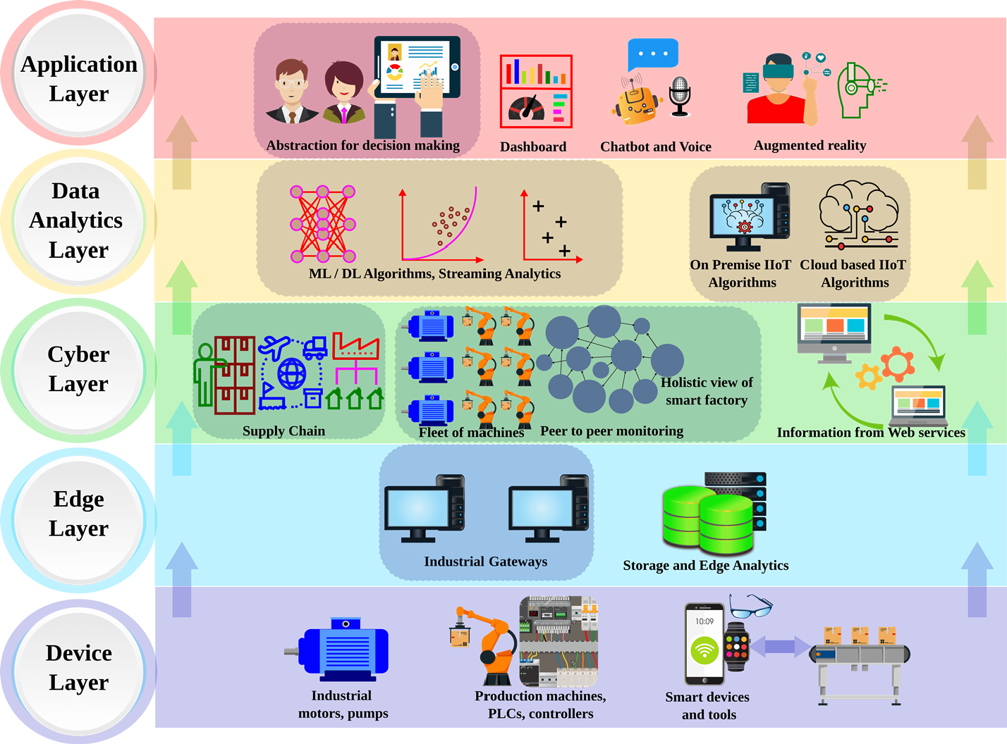Figure 4 for The Duo of Artificial Intelligence and Big Data for Industry 4.0: Review of Applications, Techniques, Challenges, and Future Research Directions