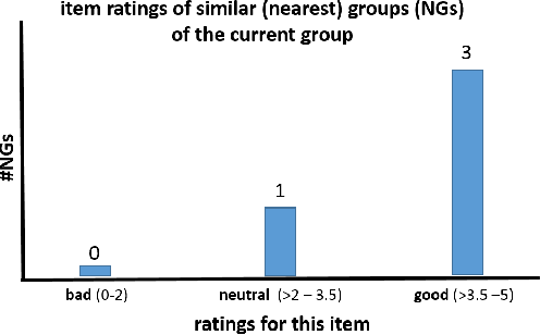 Figure 2 for Designing Explanations for Group Recommender Systems