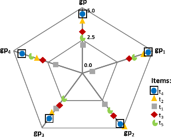 Figure 3 for Designing Explanations for Group Recommender Systems