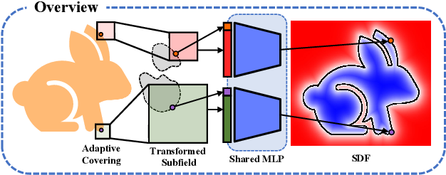 Figure 3 for Sign-Agnostic Implicit Learning of Surface Self-Similarities for Shape Modeling and Reconstruction from Raw Point Clouds