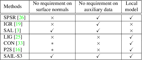 Figure 2 for Sign-Agnostic Implicit Learning of Surface Self-Similarities for Shape Modeling and Reconstruction from Raw Point Clouds