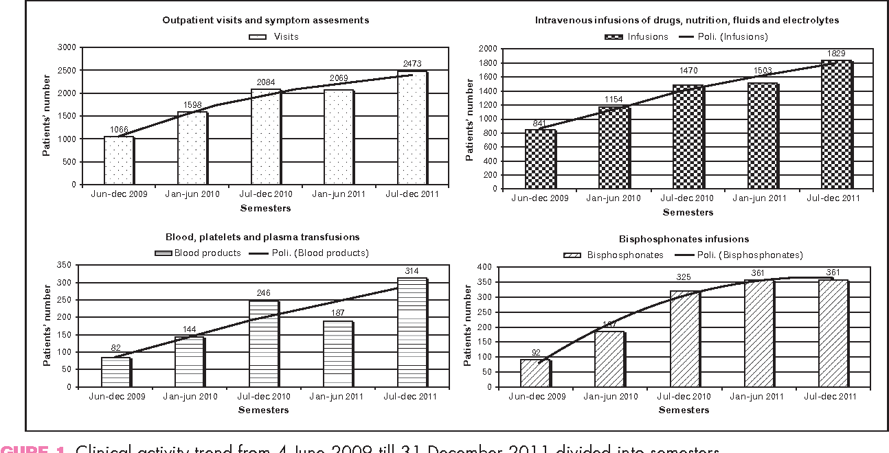 FIGURE 1. Clinical activity trend from 4 June 2009 till 31 December 2011 divided into semesters.