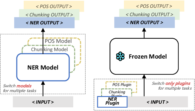 Figure 1 for Plug-Tagger: A Pluggable Sequence Labeling Framework Using Language Models