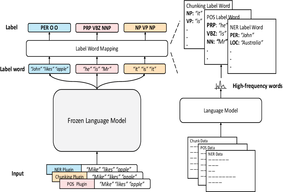 Figure 3 for Plug-Tagger: A Pluggable Sequence Labeling Framework Using Language Models