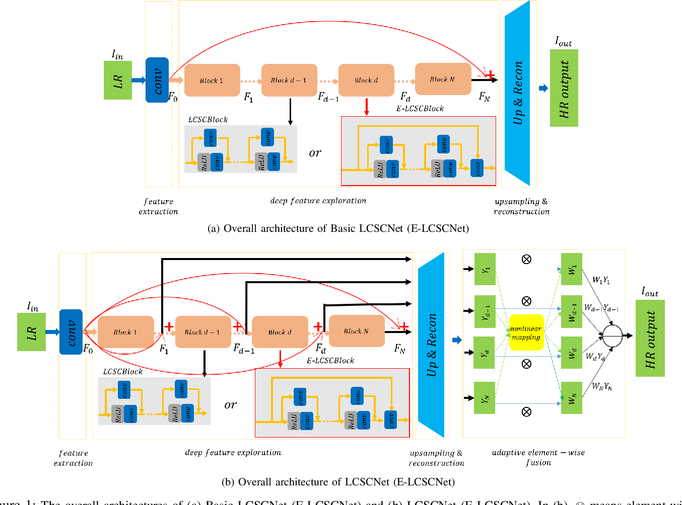 Figure 1 for LCSCNet: Linear Compressing Based Skip-Connecting Network for Image Super-Resolution