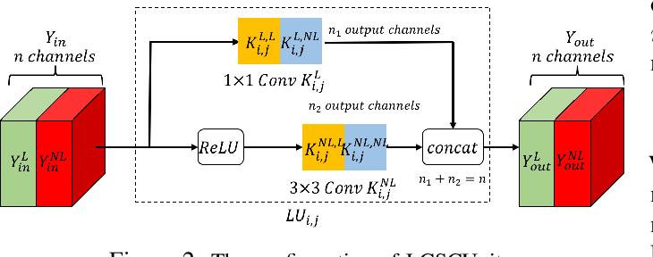 Figure 2 for LCSCNet: Linear Compressing Based Skip-Connecting Network for Image Super-Resolution