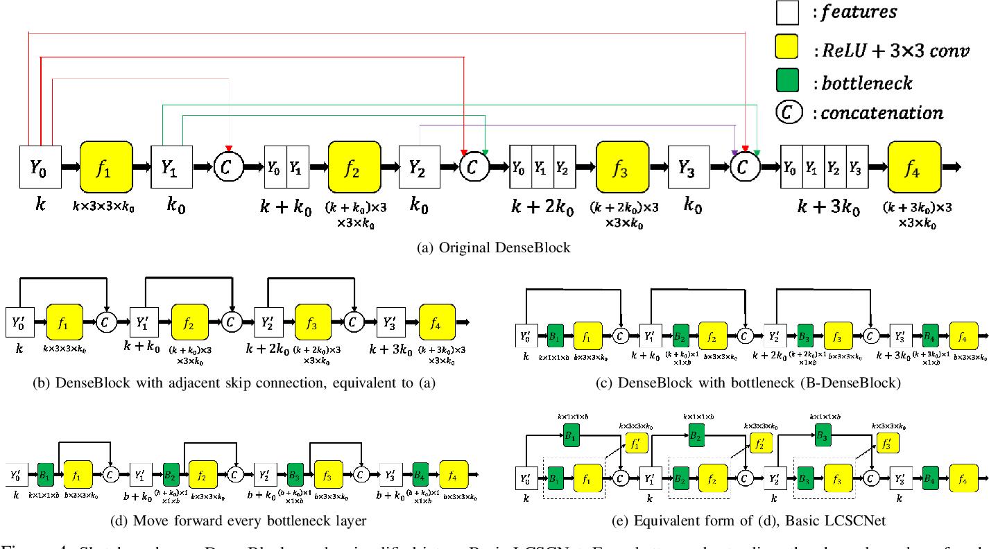 Figure 4 for LCSCNet: Linear Compressing Based Skip-Connecting Network for Image Super-Resolution