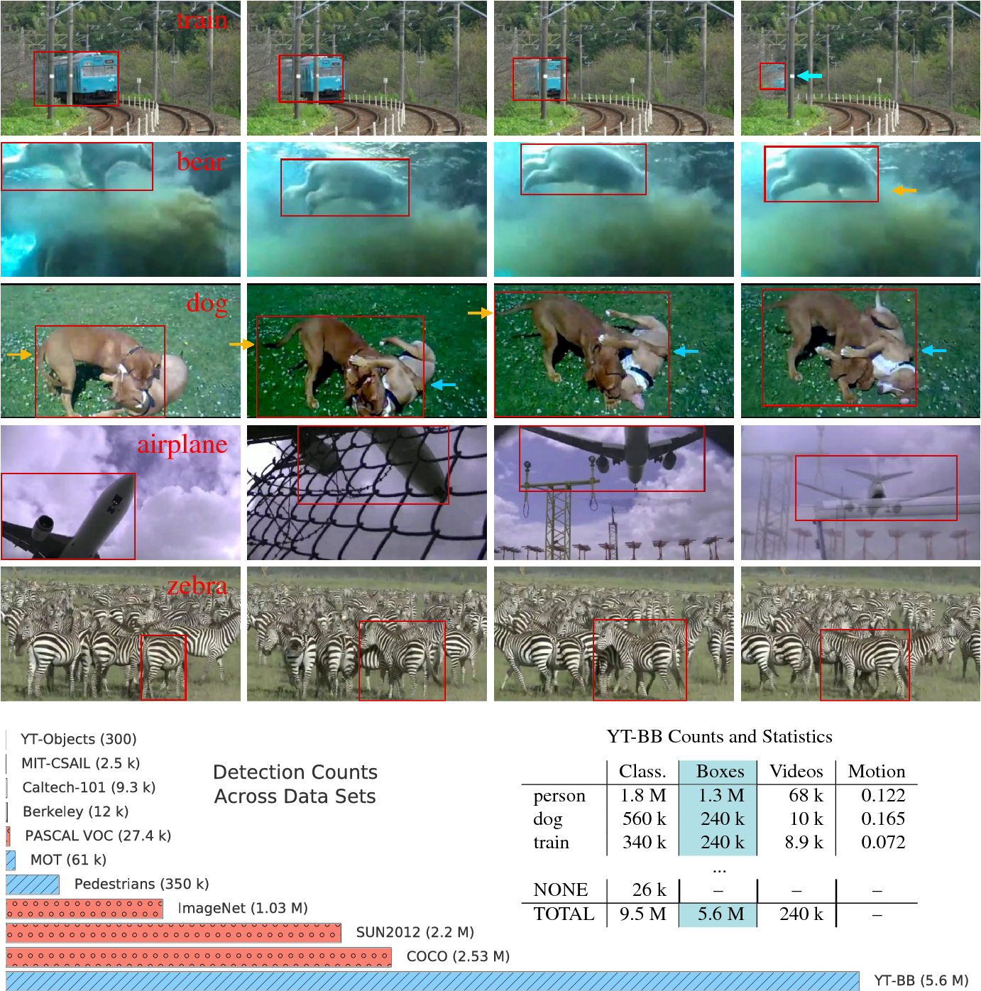 Figure 1 for YouTube-BoundingBoxes: A Large High-Precision Human-Annotated Data Set for Object Detection in Video