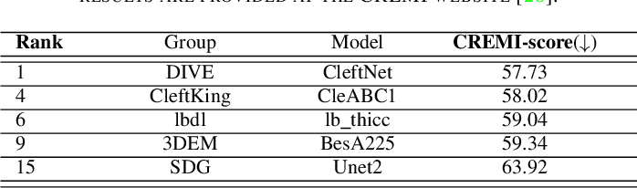 Figure 4 for CleftNet: Augmented Deep Learning for Synaptic Cleft Detection from Brain Electron Microscopy