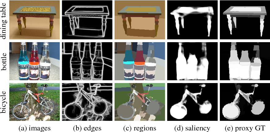 Figure 1 for WebSeg: Learning Semantic Segmentation from Web Searches